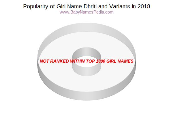 Variant Popularity Chart  for Dhriti  in 2015