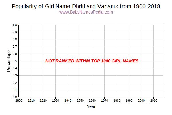 Variant Popularity Trend  for Dhriti  from 1900 to 2016
