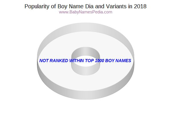 Variant Popularity Chart  for Dia  in 2015