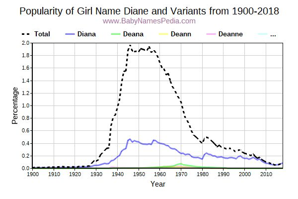 Variant Popularity Trend  for Diane  from 1900 to 2015