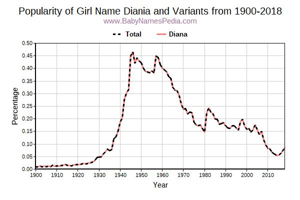 Variant Popularity Trend  for Diania  from 1900 to 2016