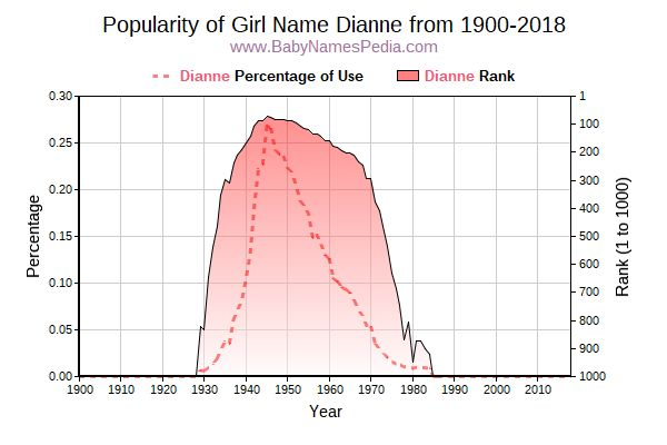 Popularity Trend  for Dianne  from 1900 to 2015