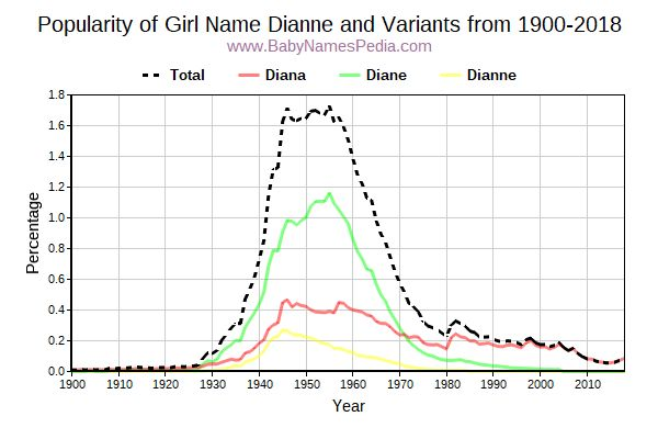 Variant Popularity Trend  for Dianne  from 1900 to 2015