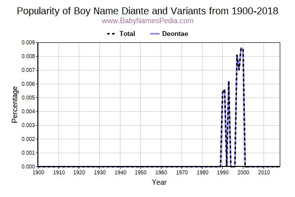 Variant Popularity Trend  for Diante  from 1900 to 2016