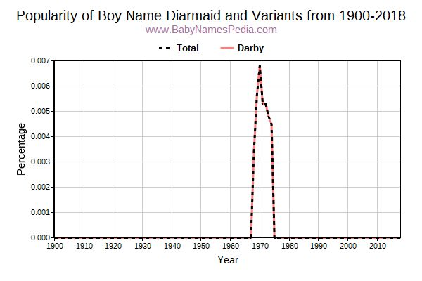 Variant Popularity Trend  for Diarmaid  from 1900 to 2016