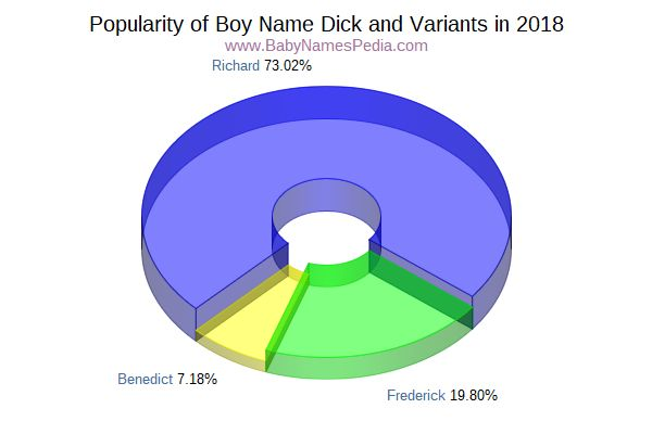 Variant Popularity Chart  for Dick  in 2017