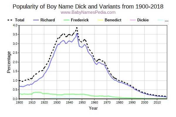 Variant Popularity Trend  for Dick  from 1900 to 2017