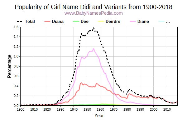 Variant Popularity Trend  for Didi  from 1900 to 2015