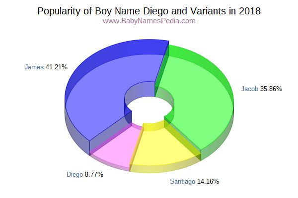 Variant Popularity Chart  for Diego  in 2016