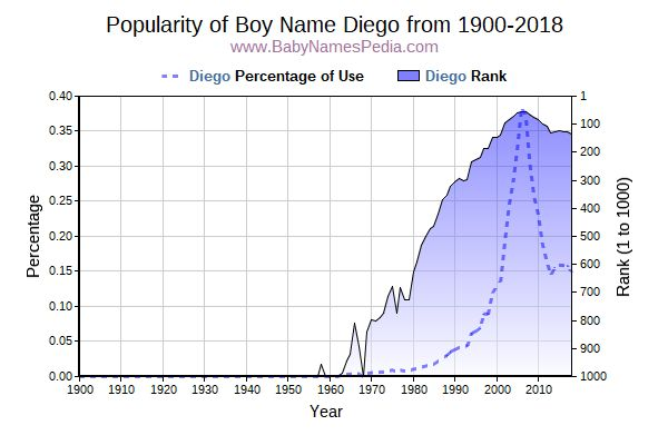Popularity Trend  for Diego  from 1900 to 2016