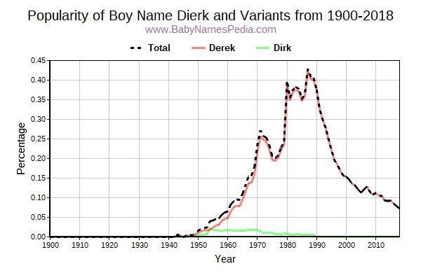 Variant Popularity Trend  for Dierk  from 1900 to 2016