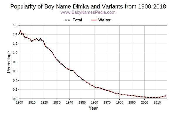 Variant Popularity Trend  for Dimka  from 1900 to 2016