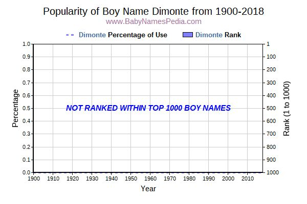 Popularity Trend  for Dimonte  from 1900 to 2016