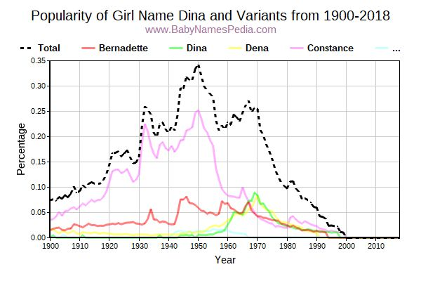 Variant Popularity Trend  for Dina  from 1900 to 2016