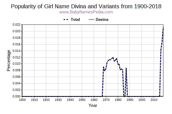 Variant Popularity Trend  for Divina  from 1900 to 2016