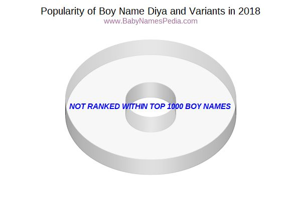 Variant Popularity Chart  for Diya  in 2016