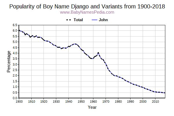 Variant Popularity Trend  for Django  from 1900 to 2015