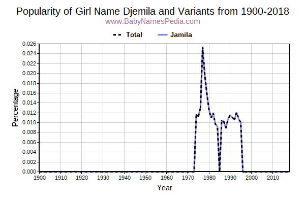 Variant Popularity Trend  for Djemila  from 1900 to 2016