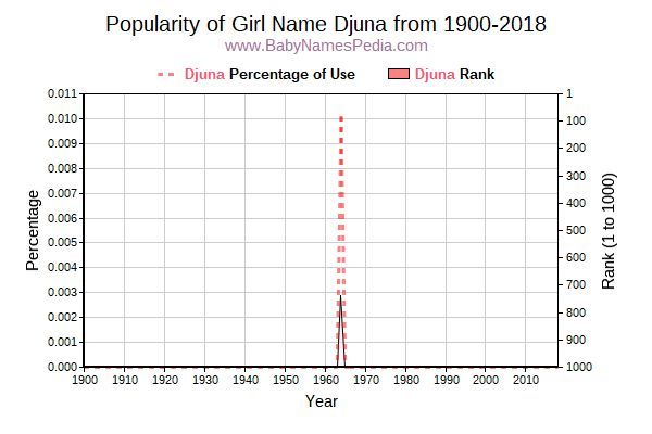 Popularity Trend  for Djuna  from 1900 to 2016