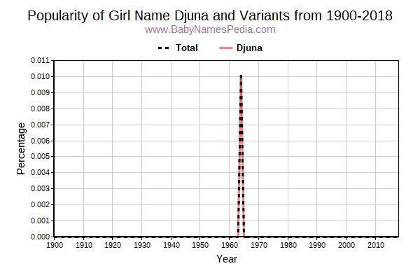 Variant Popularity Trend  for Djuna  from 1900 to 2016