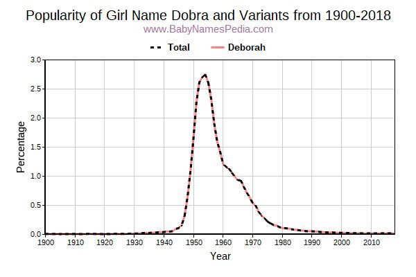 Variant Popularity Trend  for Dobra  from 1900 to 2017