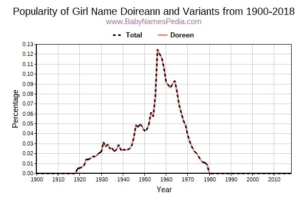 Variant Popularity Trend  for Doireann  from 1900 to 2018