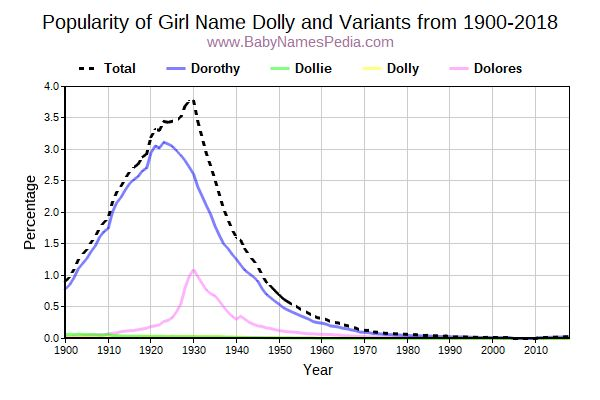 Variant Popularity Trend  for Dolly  from 1900 to 2016