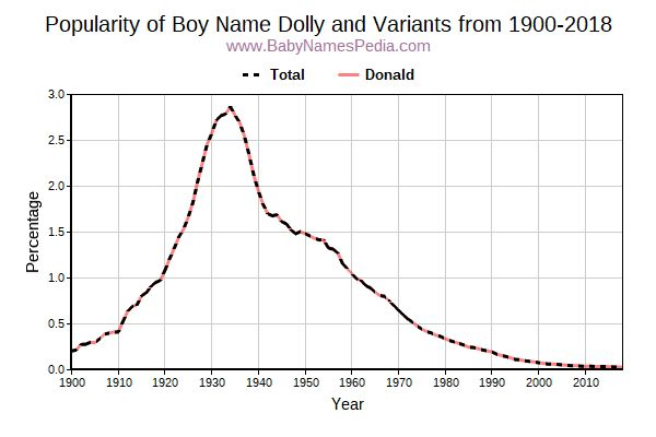 Variant Popularity Trend  for Dolly  from 1900 to 2018