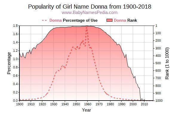 Popularity Trend  for Donna  from 1900 to 2018