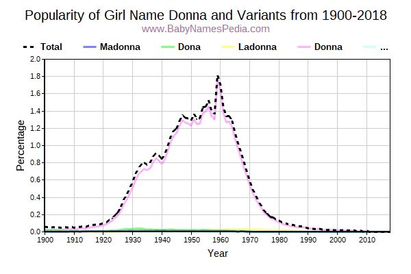 Variant Popularity Trend  for Donna  from 1900 to 2018