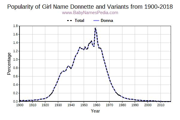 Variant Popularity Trend  for Donnette  from 1900 to 2016