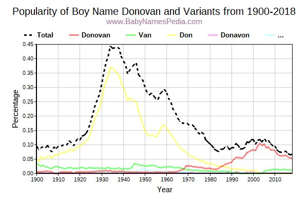 Variant Popularity Trend  for Donovan  from 1900 to 2015