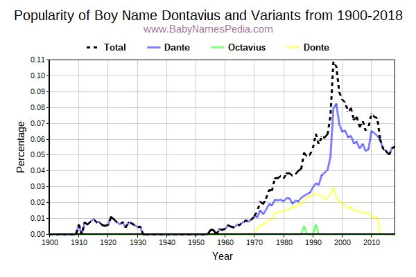 Variant Popularity Trend  for Dontavius  from 1900 to 2016