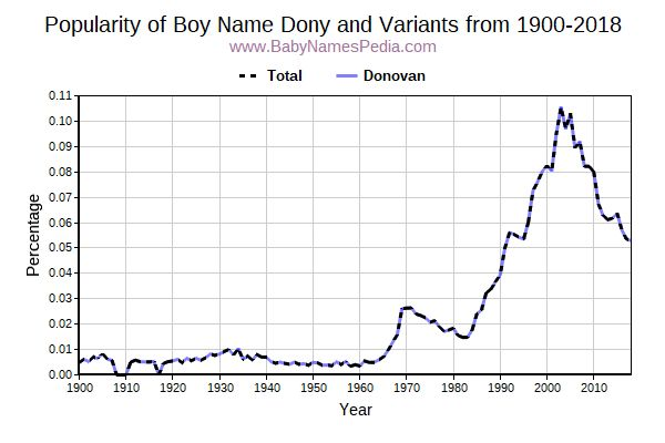 Variant Popularity Trend  for Dony  from 1900 to 2015