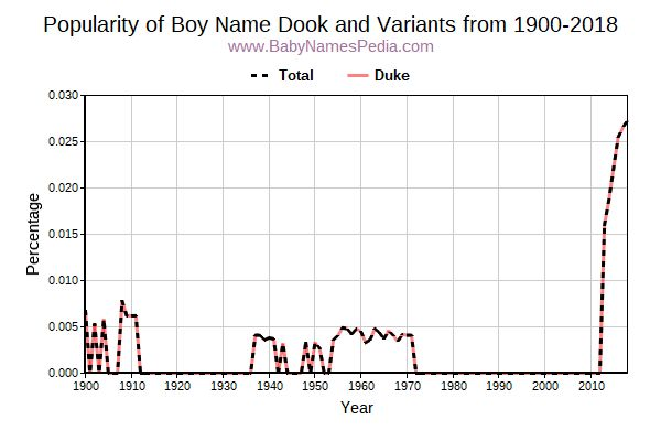 Variant Popularity Trend  for Dook  from 1900 to 2016