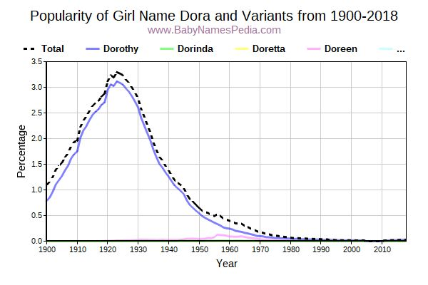 Variant Popularity Trend  for Dora  from 1900 to 2018