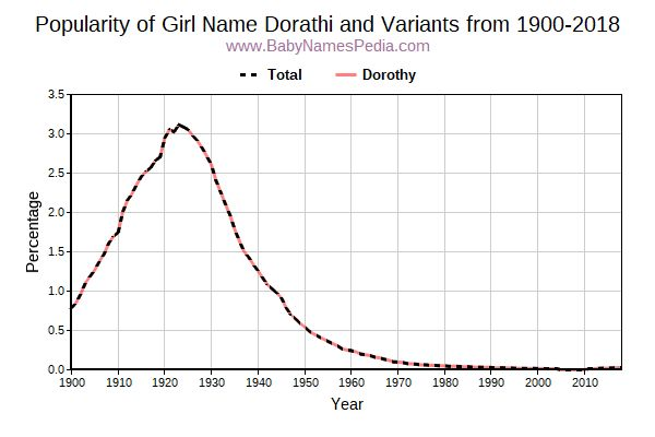 Variant Popularity Trend  for Dorathi  from 1900 to 2015