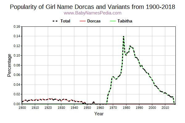 Variant Popularity Trend  for Dorcas  from 1900 to 2015