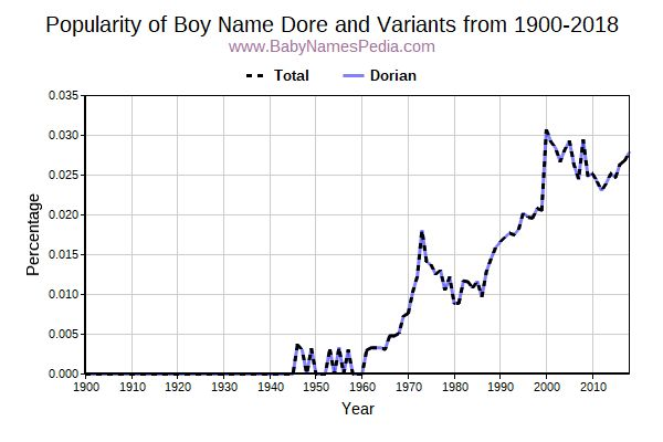 Variant Popularity Trend  for Dore  from 1900 to 2016