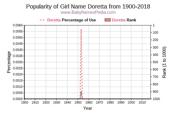 Popularity Trend  for Doretta  from 1900 to 2015