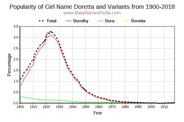 Variant Popularity Trend  for Doretta  from 1900 to 2015