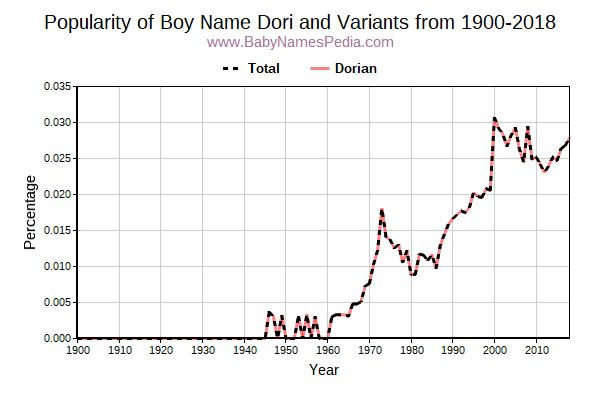 Variant Popularity Trend  for Dori  from 1900 to 2016