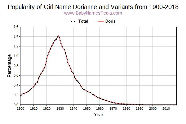 Variant Popularity Trend  for Dorianne  from 1900 to 2018