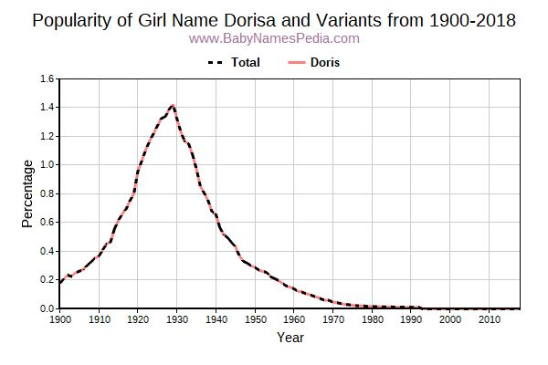 Variant Popularity Trend  for Dorisa  from 1900 to 2015