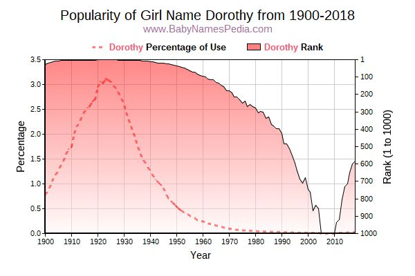 Popularity Trend  for Dorothy  from 1900 to 2015