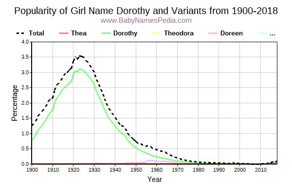 Variant Popularity Trend  for Dorothy  from 1900 to 2015