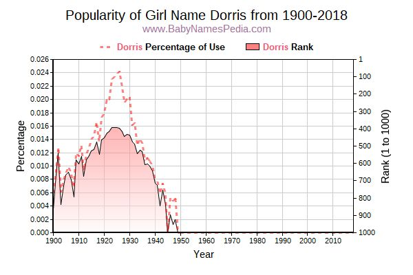 Popularity Trend  for Dorris  from 1900 to 2017