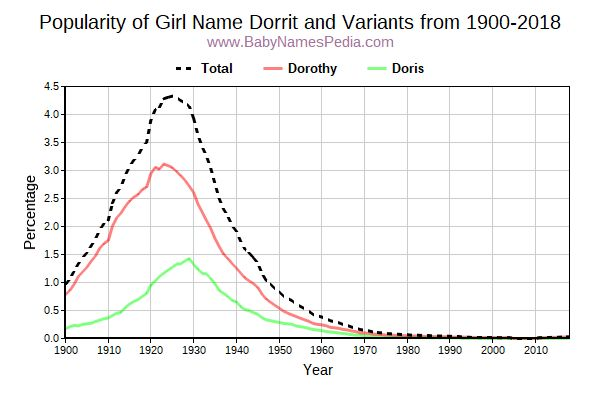 Variant Popularity Trend  for Dorrit  from 1900 to 2017