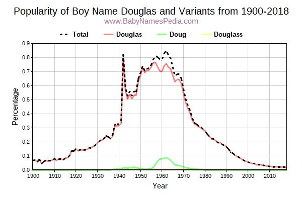 Variant Popularity Trend  for Douglas  from 1900 to 2016