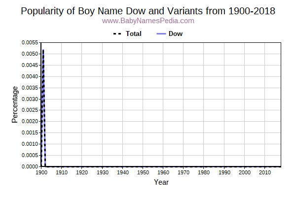 Variant Popularity Trend  for Dow  from 1900 to 2016